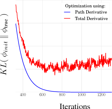 Figure 1 for Sticking the Landing: Simple, Lower-Variance Gradient Estimators for Variational Inference