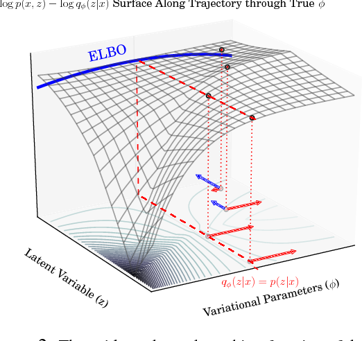 Figure 2 for Sticking the Landing: Simple, Lower-Variance Gradient Estimators for Variational Inference
