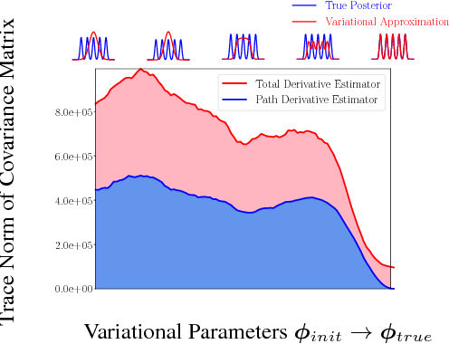 Figure 4 for Sticking the Landing: Simple, Lower-Variance Gradient Estimators for Variational Inference