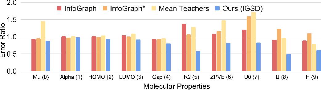 Figure 4 for Iterative Graph Self-Distillation