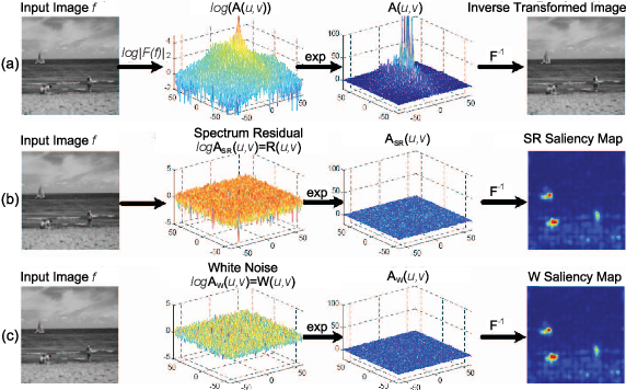 Figure 1 for Visual Saliency Based on Scale-Space Analysis in the Frequency Domain