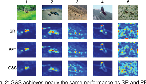 Figure 3 for Visual Saliency Based on Scale-Space Analysis in the Frequency Domain
