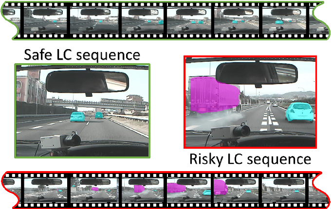 Figure 1 for Risky Action Recognition in Lane Change Video Clips using Deep Spatiotemporal Networks with Segmentation Mask Transfer