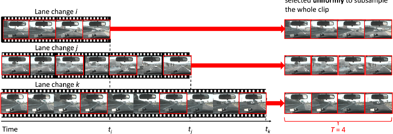 Figure 3 for Risky Action Recognition in Lane Change Video Clips using Deep Spatiotemporal Networks with Segmentation Mask Transfer