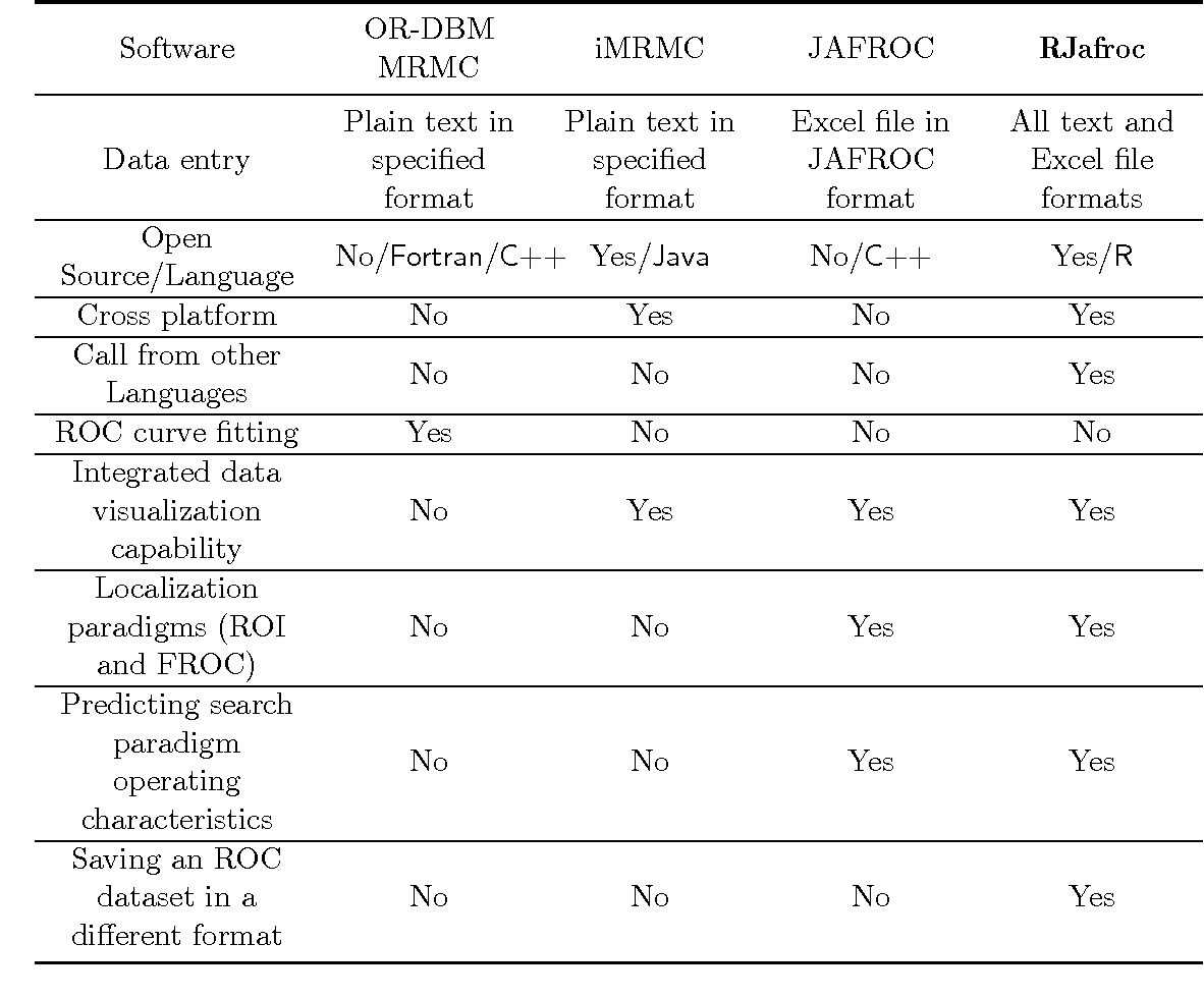Table 1 from Analysis of Data Acquired Using ROC Paradigm and Its