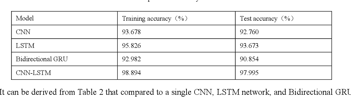 Figure 3 for Non-intrusive load decomposition based on CNN-LSTM hybrid deep learning model