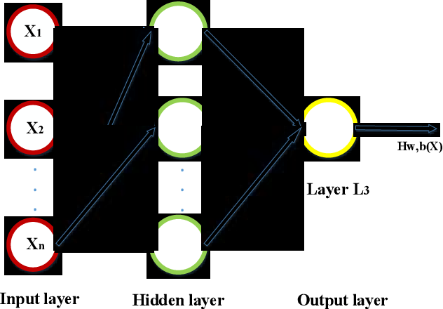 Figure 2 for Non-intrusive load decomposition based on CNN-LSTM hybrid deep learning model