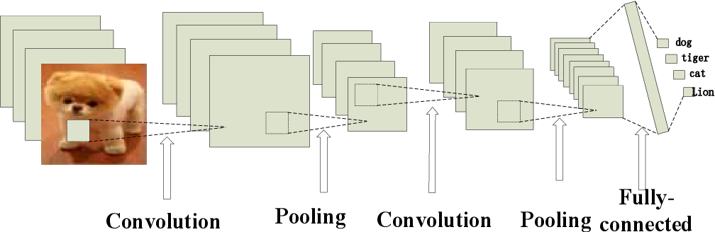 Figure 4 for Non-intrusive load decomposition based on CNN-LSTM hybrid deep learning model