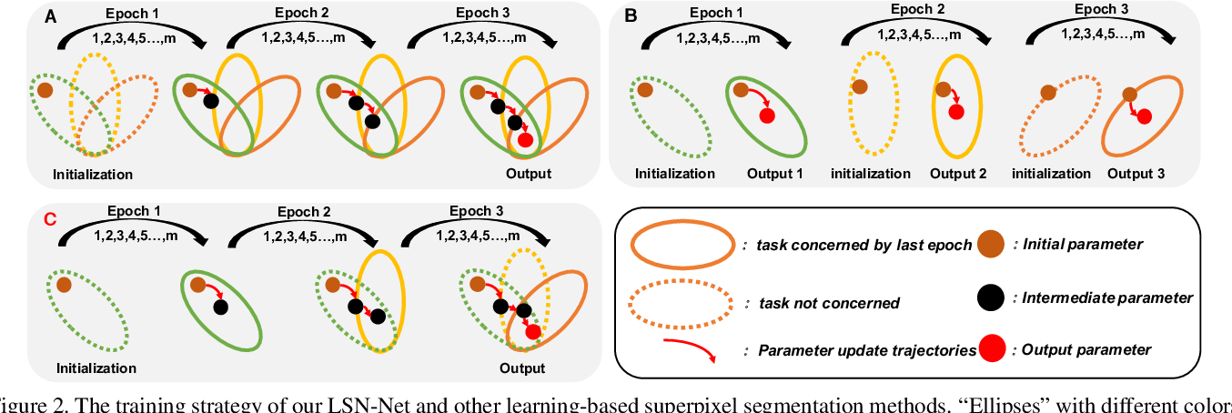 Figure 3 for Learning the Superpixel in a Non-iterative and Lifelong Manner