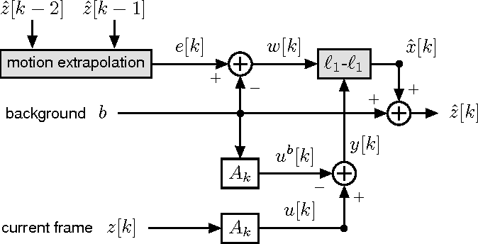 Figure 1 for Adaptive-Rate Sparse Signal Reconstruction With Application in Compressive Background Subtraction