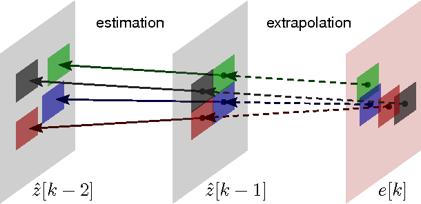 Figure 2 for Adaptive-Rate Sparse Signal Reconstruction With Application in Compressive Background Subtraction