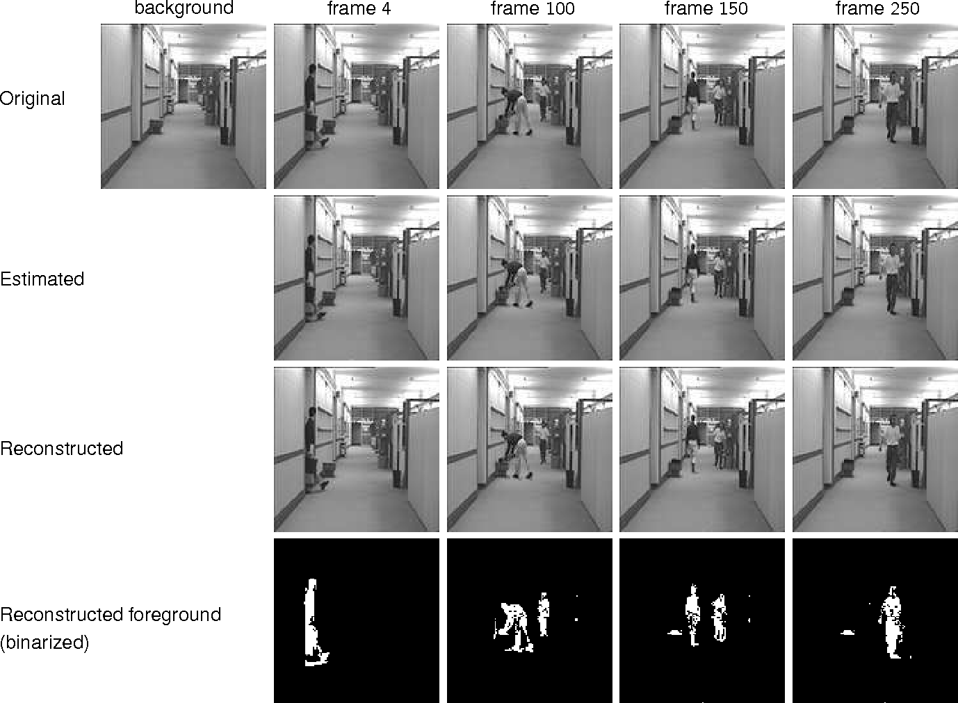 Figure 3 for Adaptive-Rate Sparse Signal Reconstruction With Application in Compressive Background Subtraction