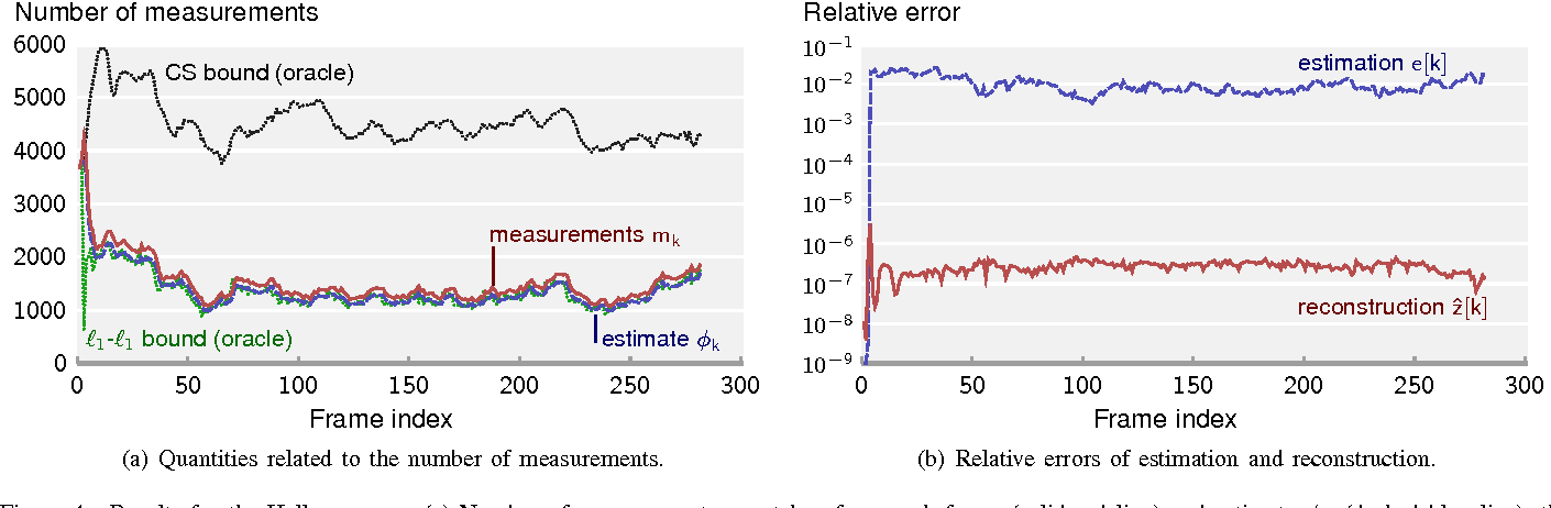 Figure 4 for Adaptive-Rate Sparse Signal Reconstruction With Application in Compressive Background Subtraction
