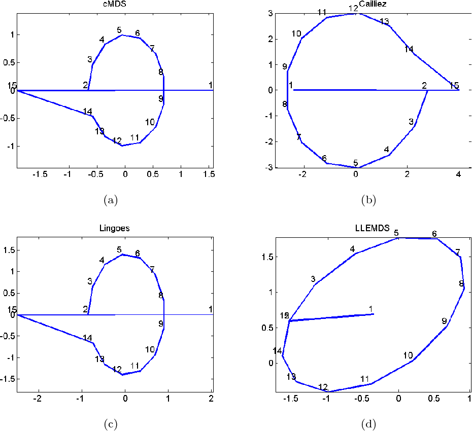 PDF] A CONVEX MATRIX OPTIMIZATION FOR THE ADDITIVE CONSTANT PROBLEM
