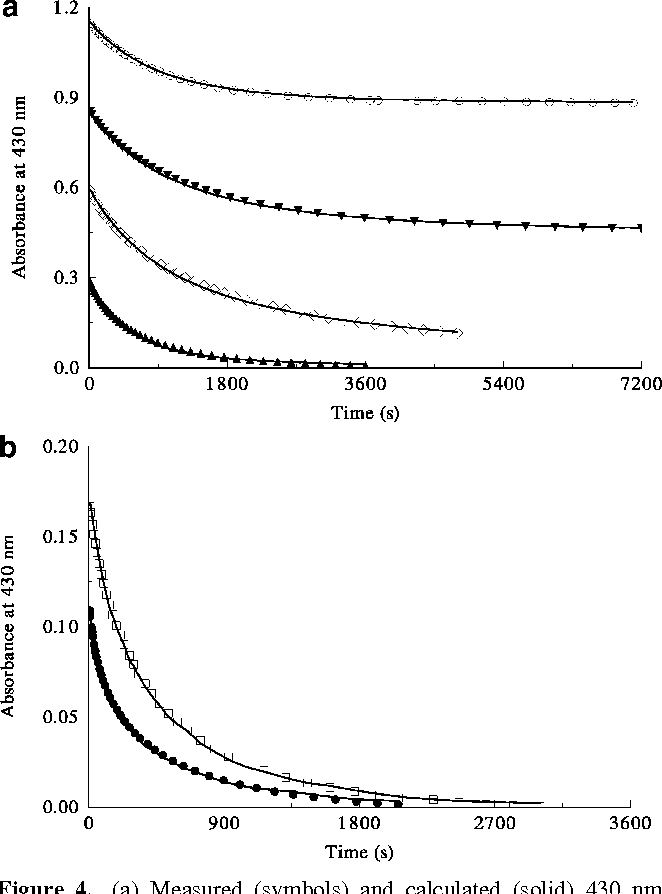 Figure 4 From Kinetics And Mechanism Of The Chlorine Dioxide