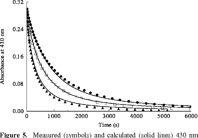 Figure 5 From Kinetics And Mechanism Of The Chlorine Dioxide