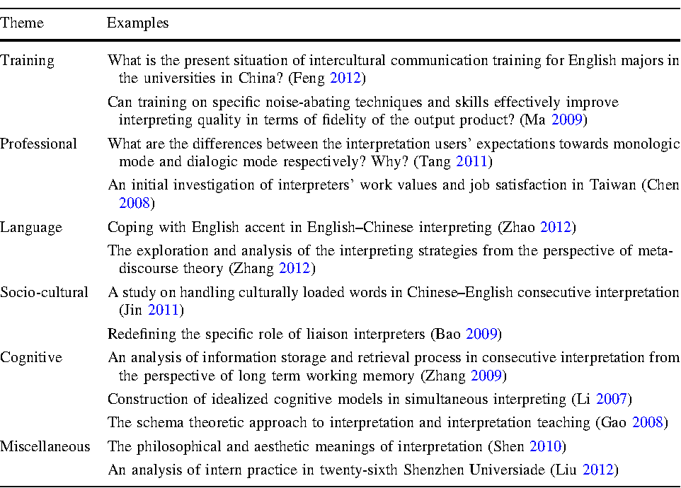 Chinese Interpreting Studies Structural Determinants Of Ma Students