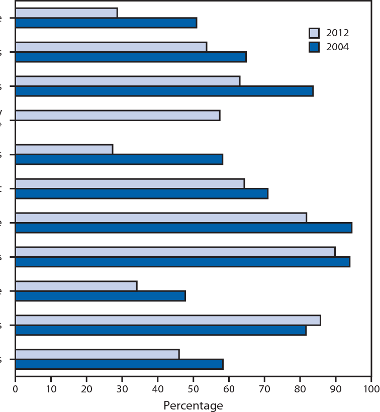 FIGURE 1. West Nile virus (WNV) surveillance capacity in state and Epidemiology and Laboratory Capacity–supported city/county health departments, by selected indicators — United States, 2012 and 2004