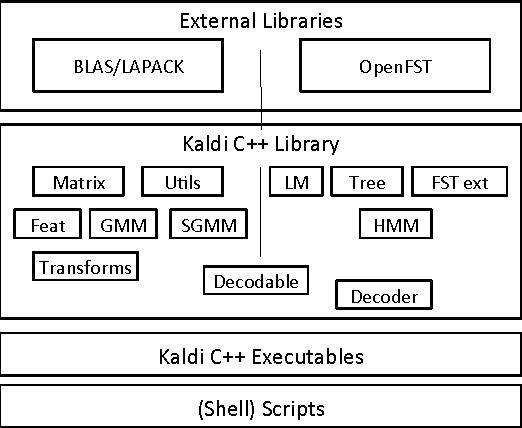 Kaldi - Semantic Scholar