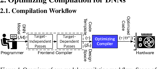 Figure 1 for Reinforcement Learning and Adaptive Sampling for Optimized DNN Compilation