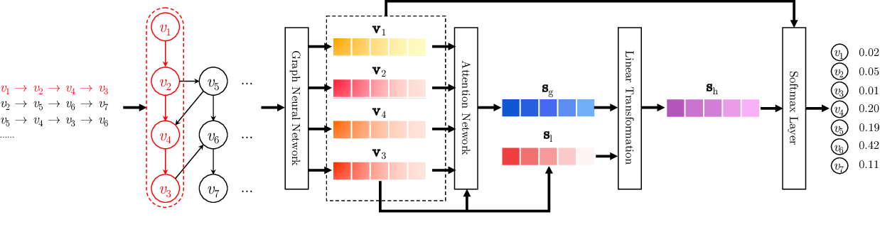Figure 1 for Session-based Recommendation with Graph Neural Networks