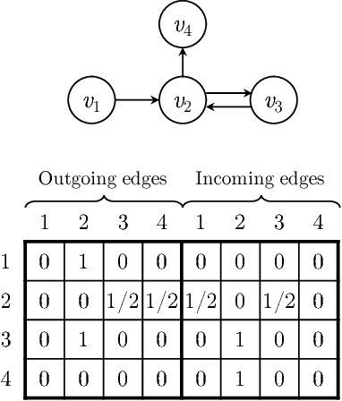 Figure 3 for Session-based Recommendation with Graph Neural Networks