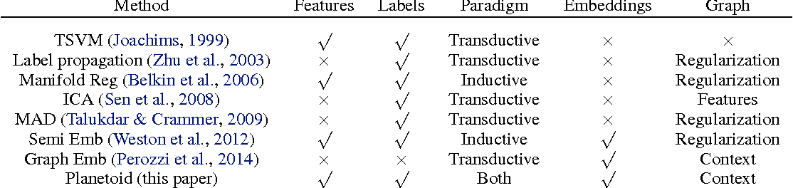 Figure 1 for Revisiting Semi-Supervised Learning with Graph Embeddings