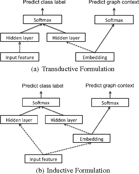 Figure 3 for Revisiting Semi-Supervised Learning with Graph Embeddings