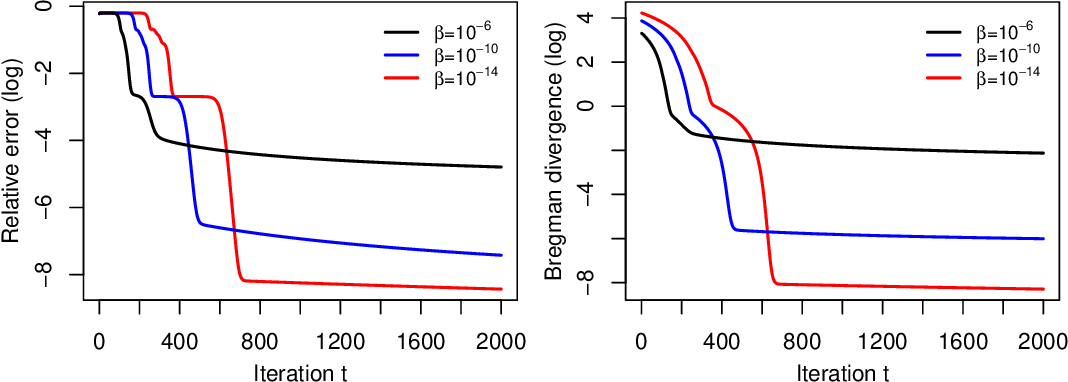 Figure 1 for A Continuous-Time Mirror Descent Approach to Sparse Phase Retrieval