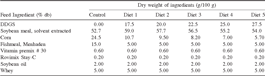 Table 1 from Twin Screw Extrusion of DDGS-Based Aquaculture Feeds