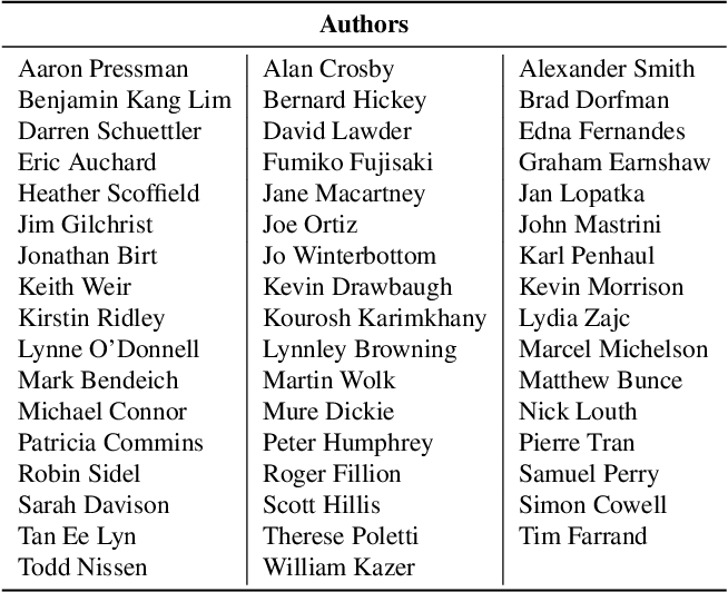 Figure 1 for A Machine Learning Framework for Authorship Identification From Texts