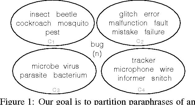 PDF] Clustering Paraphrases by Word Sense - Semantic Scholar