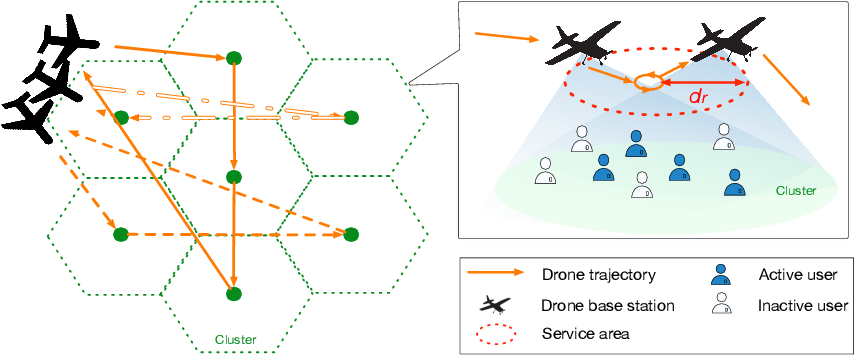 Figure 1 for Distributed Multi-agent Meta Learning for Trajectory Design in Wireless Drone Networks