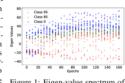 Figure 1 for Training With Data Dependent Dynamic Learning Rates