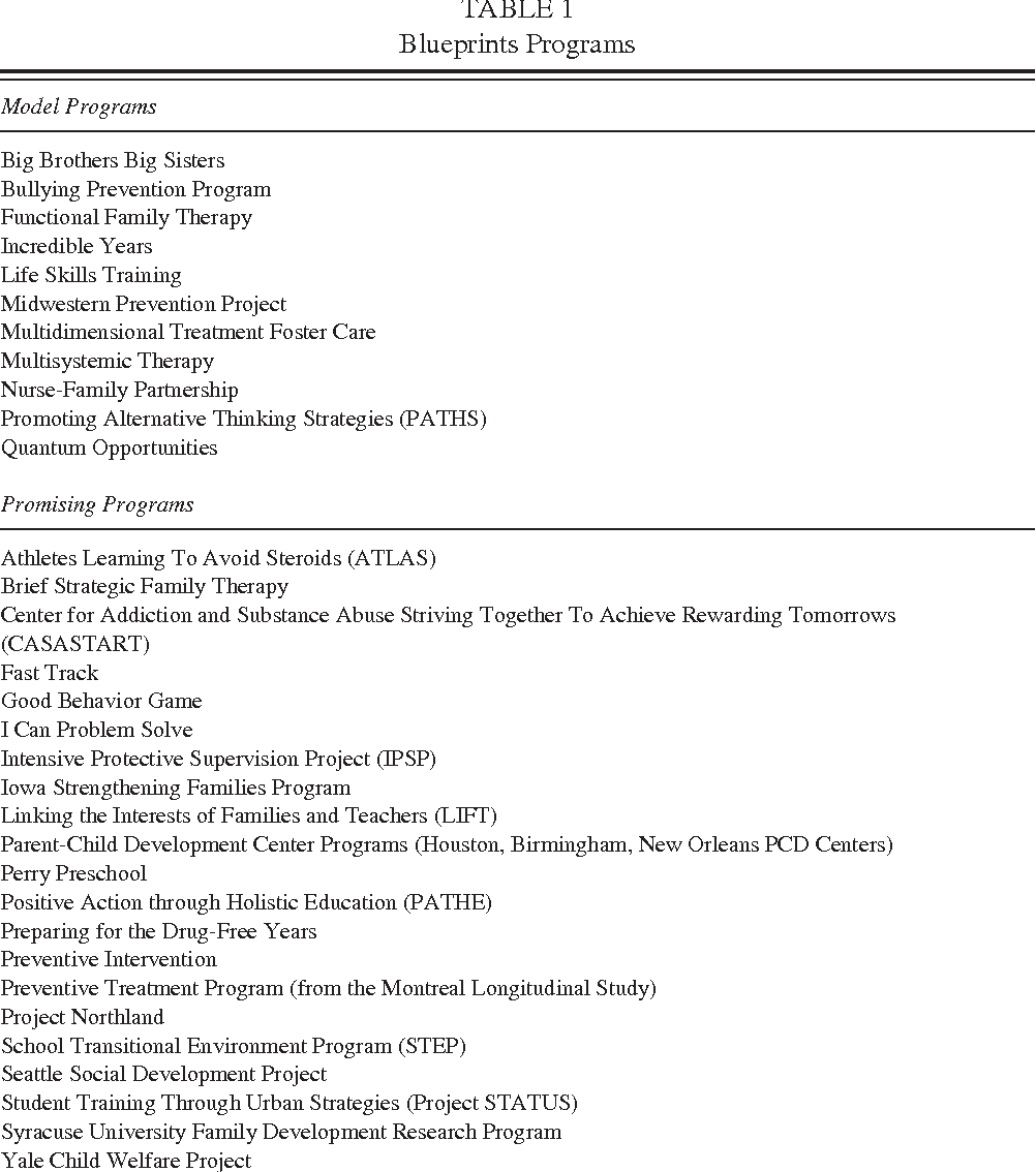 Blueprints for violence prevention from research to real world table 1 malvernweather Choice Image