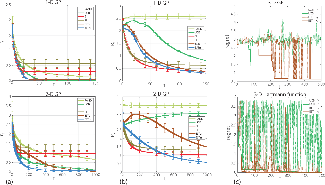 Figure 2 for Optimization as Estimation with Gaussian Processes in Bandit Settings