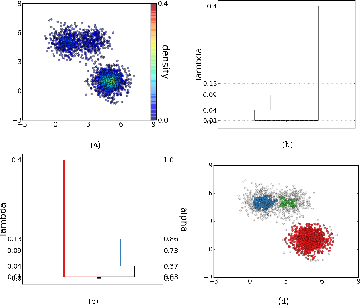 Figure 1 for DeBaCl: A Python Package for Interactive DEnsity-BAsed CLustering