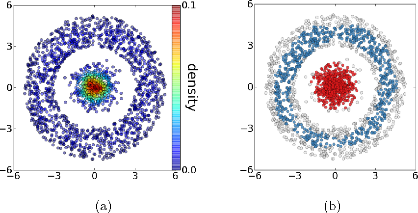 Figure 2 for DeBaCl: A Python Package for Interactive DEnsity-BAsed CLustering