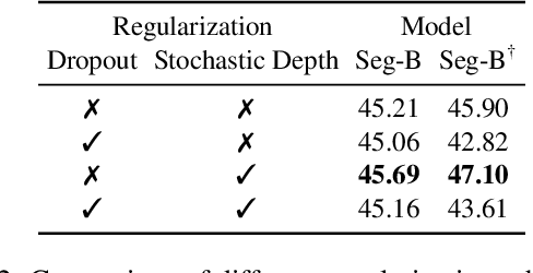 Figure 4 for Segmenter: Transformer for Semantic Segmentation