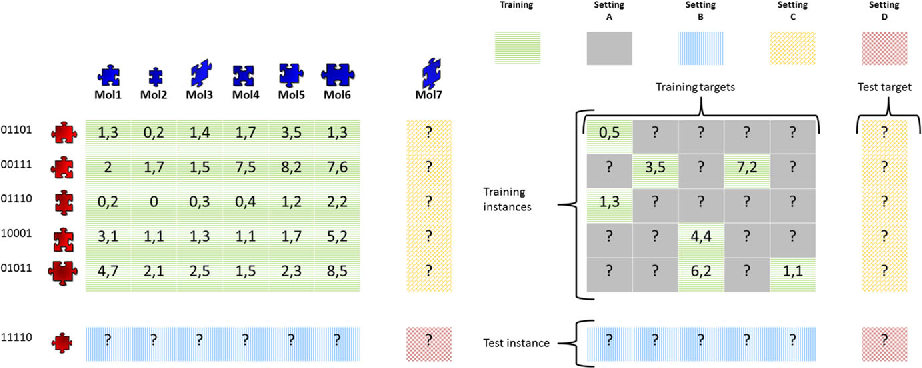 Figure 2 from Multi-target prediction: a unifying view on