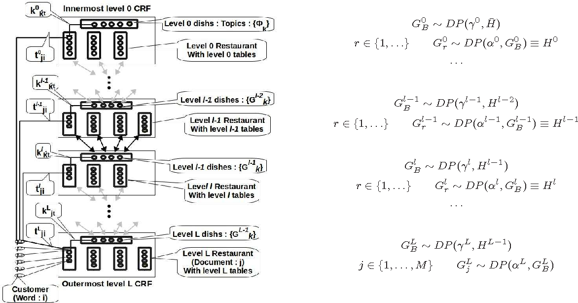 Figure 2 for Nested Hierarchical Dirichlet Processes for Multi-Level Non-Parametric Admixture Modeling