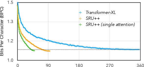 Figure 1 for When Attention Meets Fast Recurrence: Training Language Models with Reduced Compute