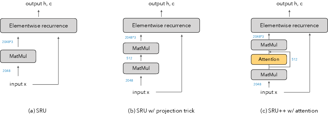 Figure 3 for When Attention Meets Fast Recurrence: Training Language Models with Reduced Compute