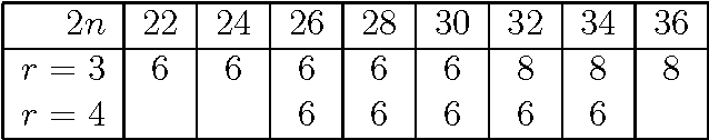 Figure 1: Lower bound for the girth of the regular bipartite graphs of order greater than 20 used in our tests. An empty entry means that no graphs of that order and degree were used.