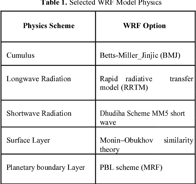 Table 1 from Evaluation of Weather Research and Forecasting (WRF
