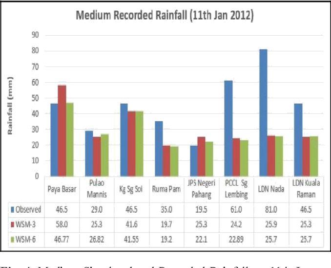 Figure 4 from Evaluation of Weather Research and Forecasting (WRF