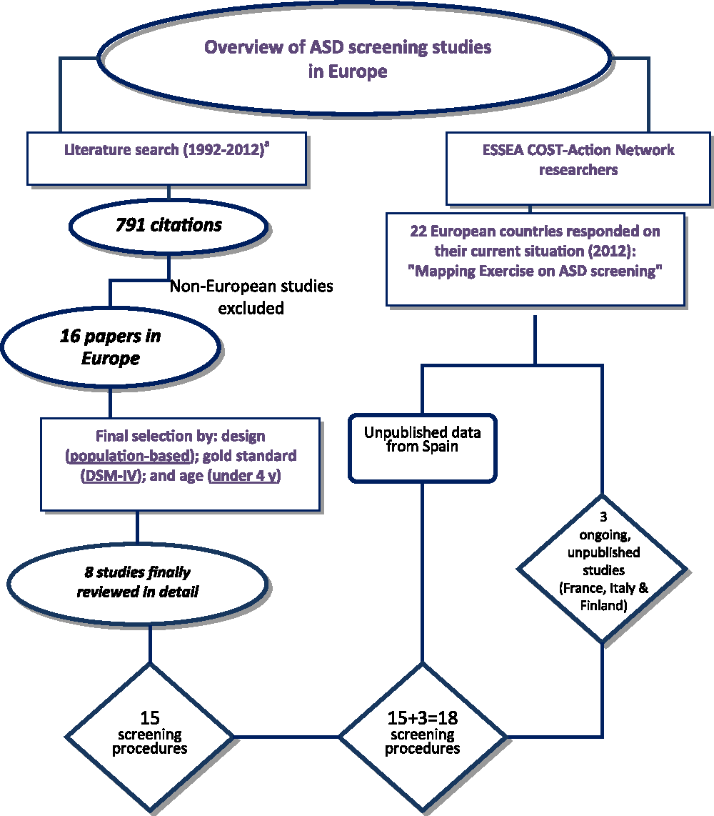 Screening For Autism Spectrum Disorders State Of The Art In Europe >> Screening For Autism Spectrum Disorders State Of The Art In Europe