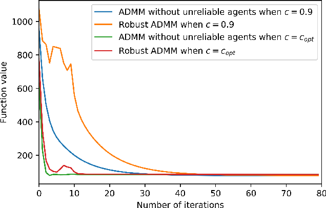 Figure 3 for Robust Decentralized Learning Using ADMM with Unreliable Agents