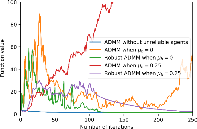 Figure 4 for Robust Decentralized Learning Using ADMM with Unreliable Agents