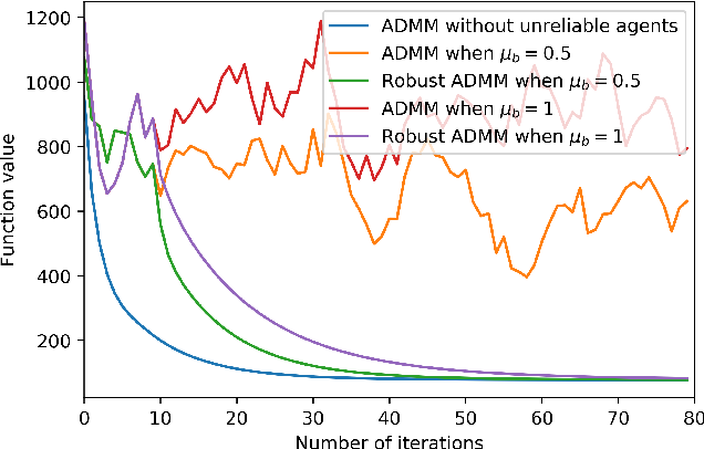 Figure 2 for Robust Decentralized Learning Using ADMM with Unreliable Agents